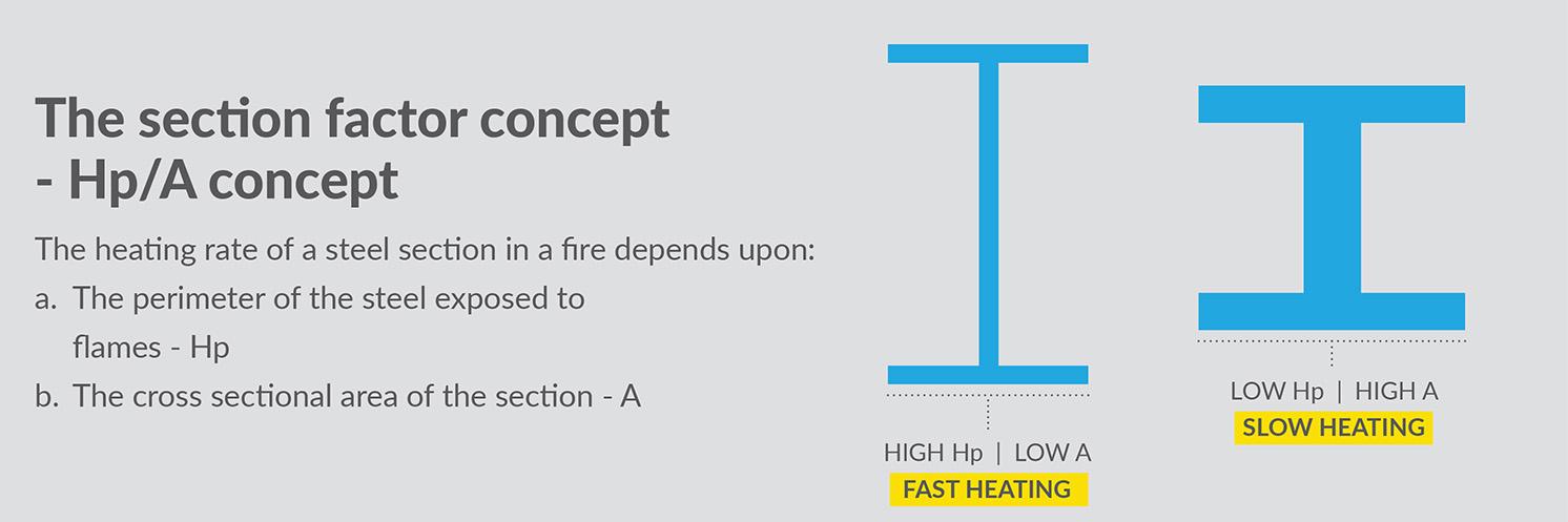 Core Filling - Thin Film Intumescent Coatings - Permax