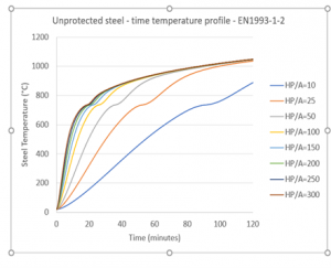 Time-temperature graph for unprotected steel under the standard heating condition